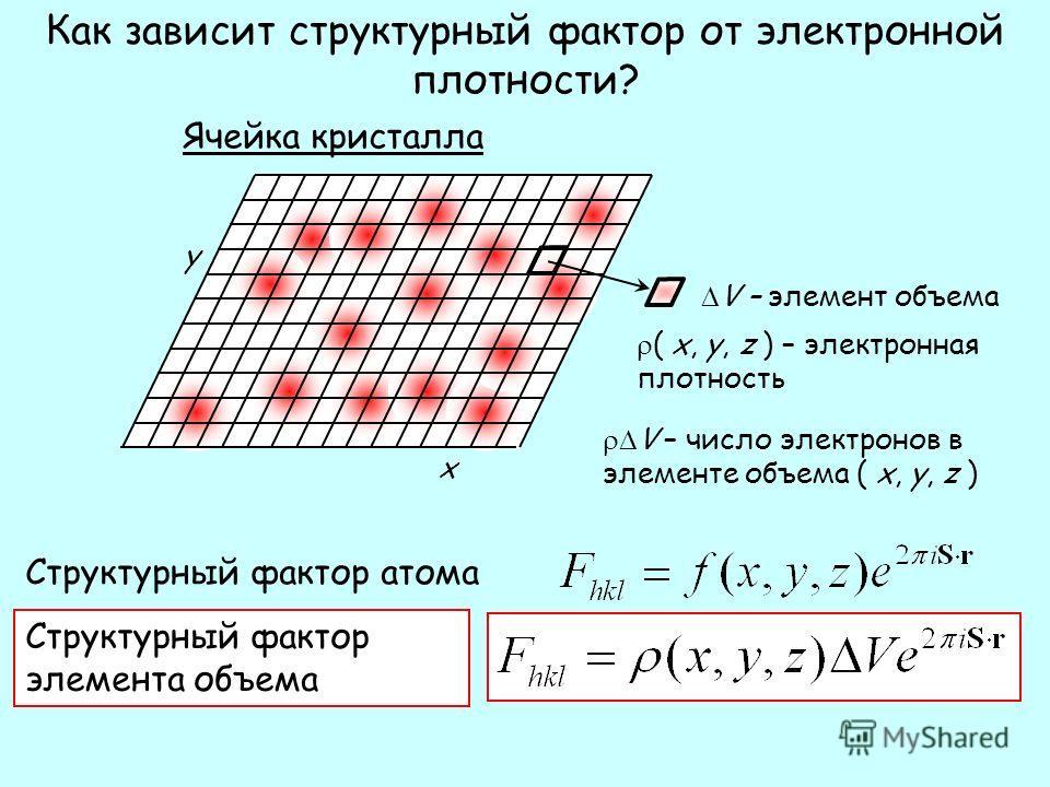 Как зависит структурный фактор от электронной плотности? Ячейка кристалла ( x, y, z ) – электронная плотность V – число электронов в элементе объема ( x, y, z ) V – элемент объема x y Структурный фактор атома Структурный фактор элемента объема