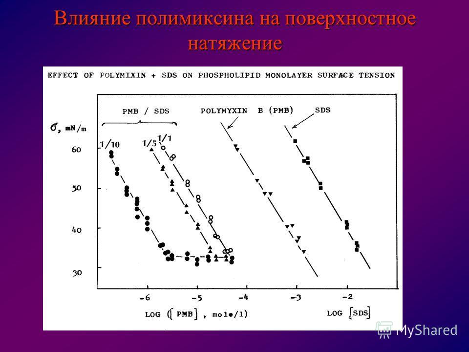 Влияние полимиксина на поверхностное натяжение