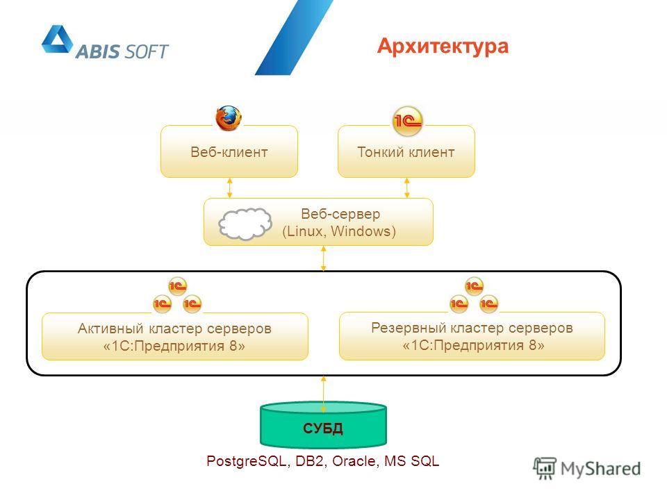 Архитектура Тонкий клиентВеб-клиент Веб-сервер (Linux, Windows) Активный кластер серверов «1С:Предприятия 8» Резервный кластер серверов «1С:Предприятия 8» СУБД PostgreSQL, DB2, Oracle, MS SQL