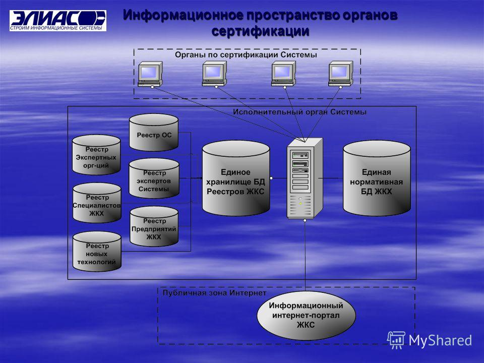 Информационное пространство органов сертификации