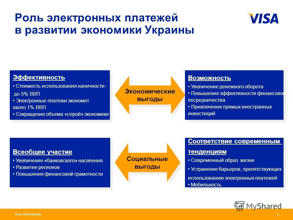 Presentation Identifier.3 Information Classification as Needed 3 Visa International Роль электронных платежей в развитии экономики Украины Эффективность Стоимость использования наличности - до 5% ВВП Электронные платежи экономят около 1% ВВП Сокращен