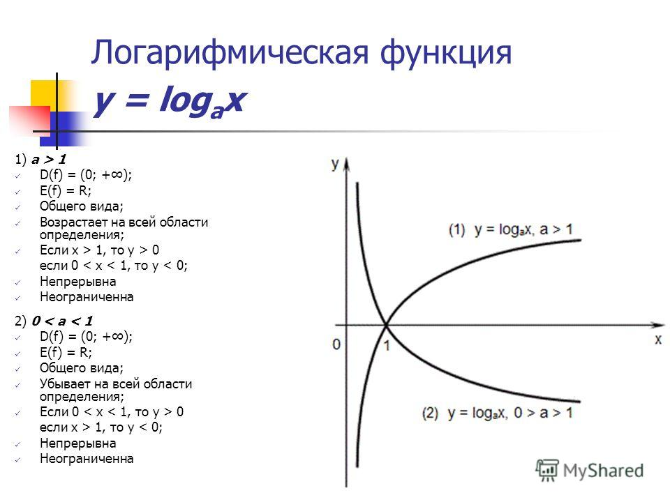 Логарифмическая функция y = log a x 1) a > 1 D(f) = (0; +); E(f) = R; Общего вида; Возрастает на всей области определения; Если x > 1, то y > 0 если 0 < x < 1, то y < 0; Непрерывна Неограниченна 2) 0 < a < 1 D(f) = (0; +); E(f) = R; Общего вида; Убыв