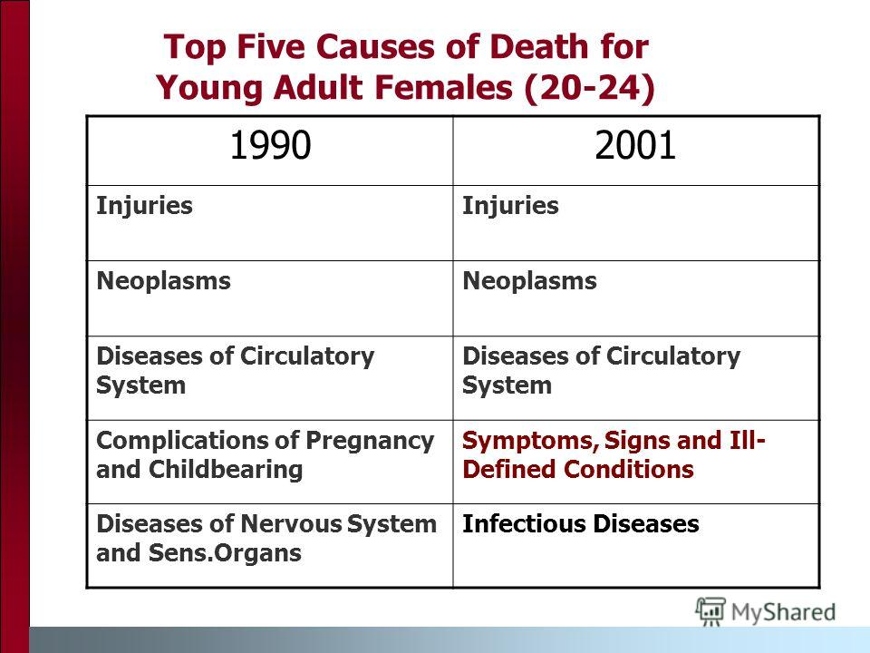 Top Five Causes of Death for Young Adult Females (20-24) 19902001 Injuries Neoplasms Diseases of Circulatory System Complications of Pregnancy and Childbearing Symptoms, Signs and Ill- Defined Conditions Diseases of Nervous System and Sens.Organs Inf