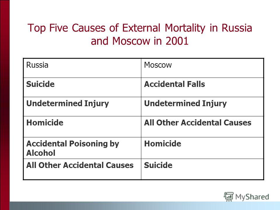 Top Five Causes of External Mortality in Russia and Moscow in 2001 RussiaMoscow SuicideAccidental Falls Undetermined Injury HomicideAll Other Accidental Causes Accidental Poisoning by Alcohol Homicide All Other Accidental CausesSuicide