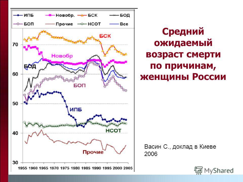 Средний ожидаемый возраст смерти по причинам, женщины России Васин С., доклад в Киеве 2006
