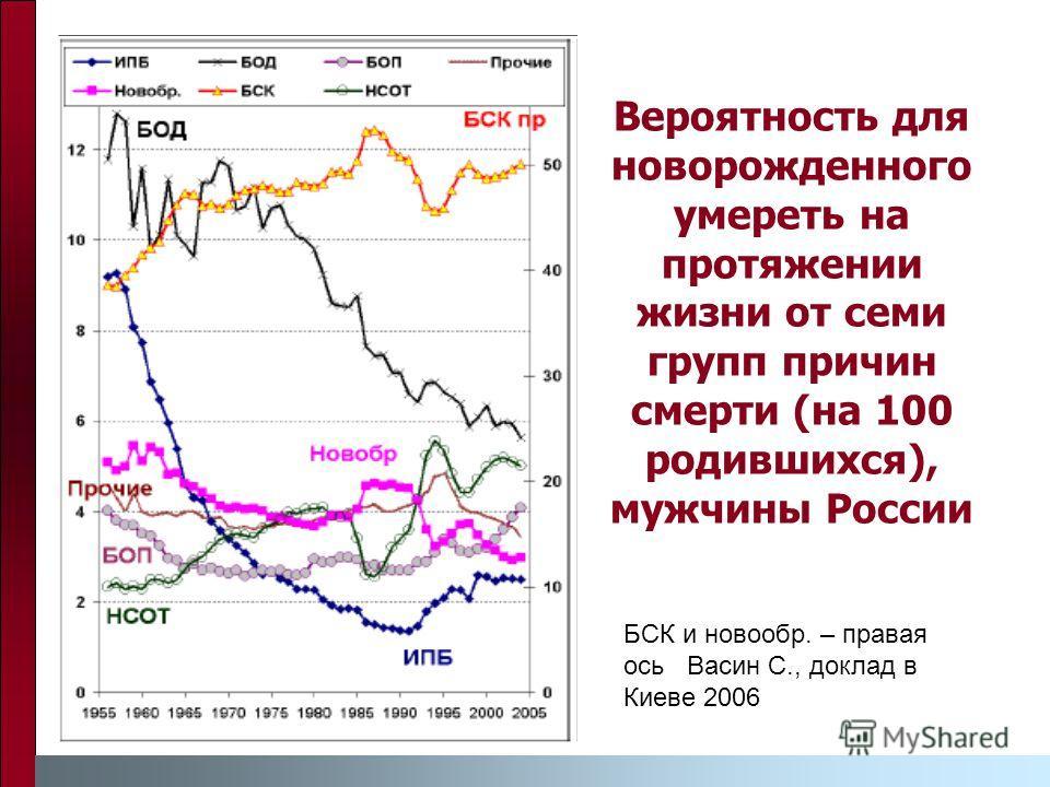 Вероятность для новорожденного умереть на протяжении жизни от семи групп причин смерти (на 100 родившихся), мужчины России БСК и новообр. – правая ось Васин С., доклад в Киеве 2006