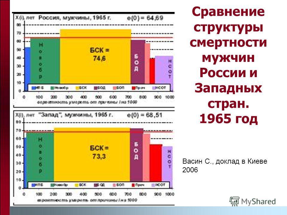 Сравнение структуры смертности мужчин России и Западных стран. 1965 год Васин С., доклад в Киеве 2006