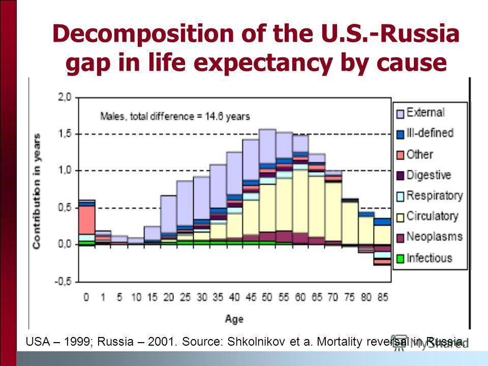 Decomposition of the U.S.-Russia gap in life expectancy by cause USA – 1999; Russia – 2001. Source: Shkolnikov et a. Mortality reversal in Russia.
