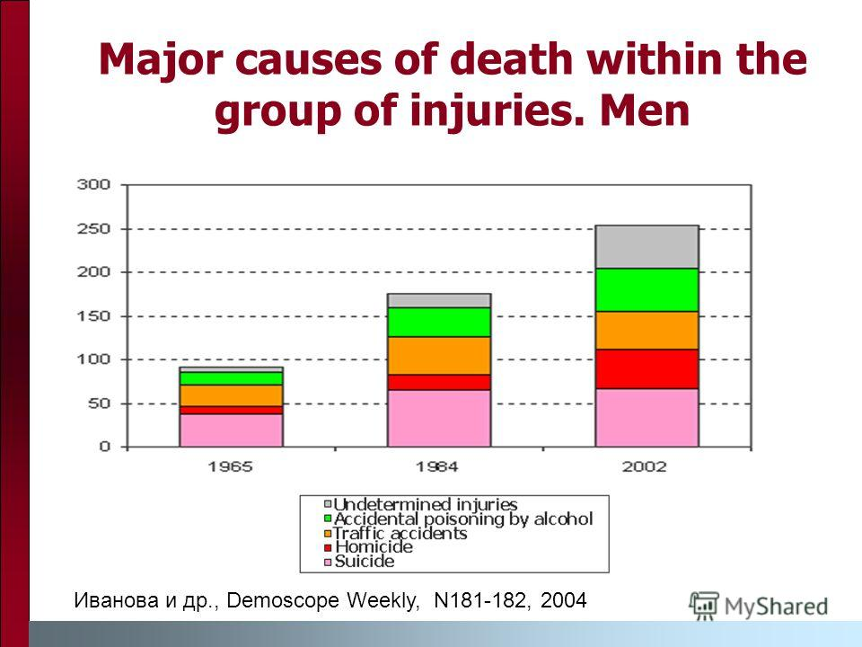 Major causes of death within the group of injuries. Men Иванова и др., Demoscope Weekly, N181-182, 2004