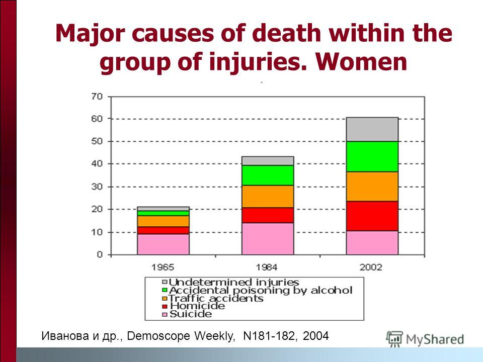 Major causes of death within the group of injuries. Women Иванова и др., Demoscope Weekly, N181-182, 2004