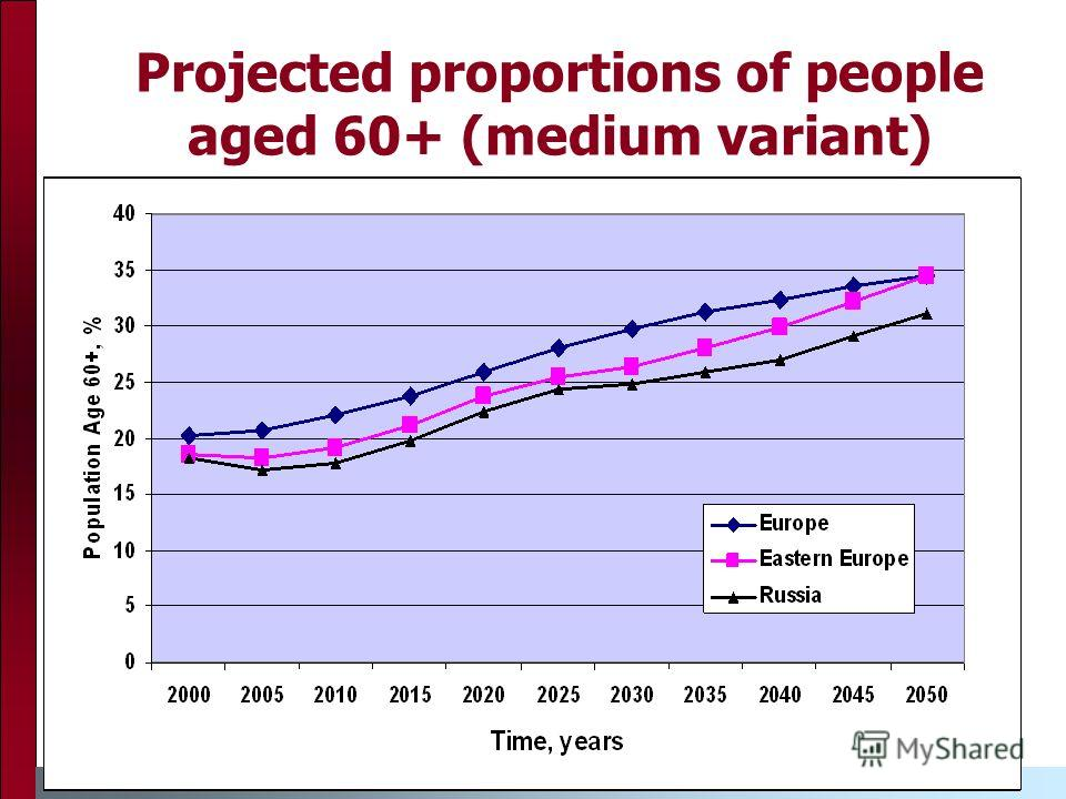Projected proportions of people aged 60+ (medium variant)