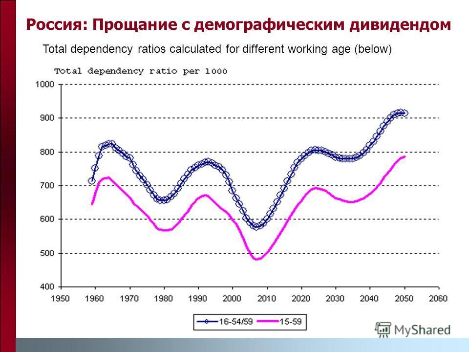 Россия: Прощание с демографическим дивидендом Total dependency ratios calculated for different working age (below)