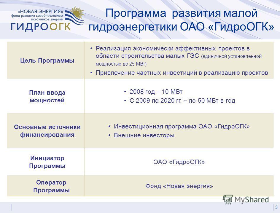 Цель Программы Реализация экономически эффективных проектов в области строительства малых ГЭС (единичной установленной мощностью до 25 МВт) Привлечение частных инвестиций в реализацию проектов План ввода мощностей 2008 год – 10 МВт С 2009 по 2020 гг.