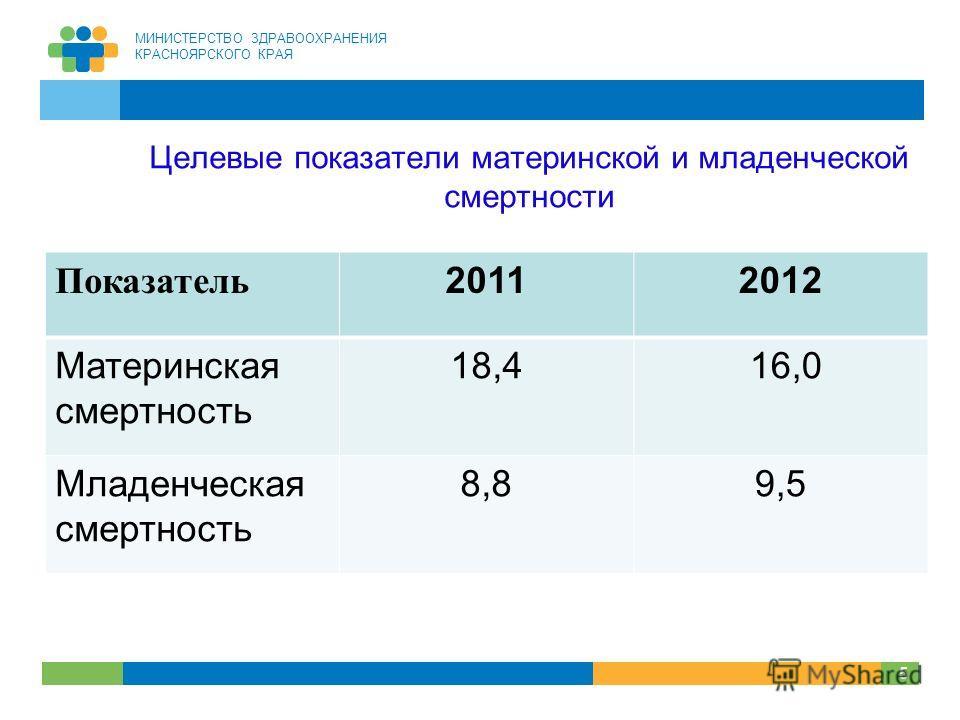 МИНИСТЕРСТВО ЗДРАВООХРАНЕНИЯ КРАСНОЯРСКОГО КРАЯ 5 Целевые показатели материнской и младенческой смертности Показатель 20112012 Материнская смертность 18,4 16,0 Младенческая смертность 8,89,5 5