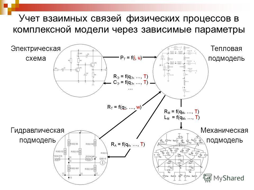 Учет взаимных связей физических процессов в комплексной модели через зависимые параметры Электрическая схема Гидравлическая подмодель Тепловая подмодель Механическая подмодель