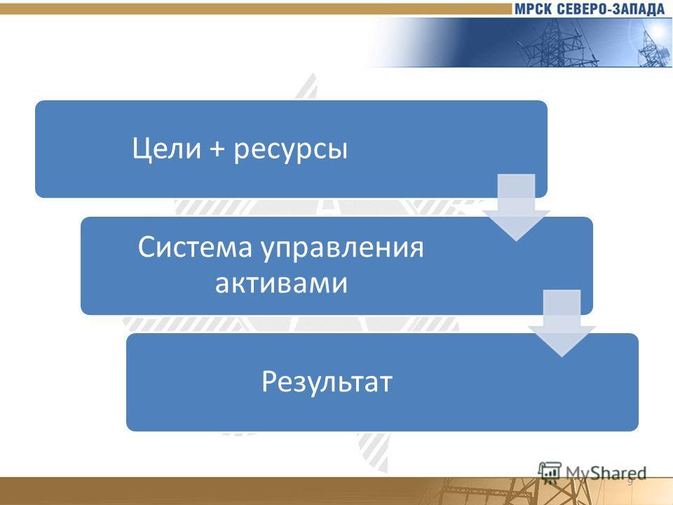9 Цели + ресурсы Система управления активами Результат