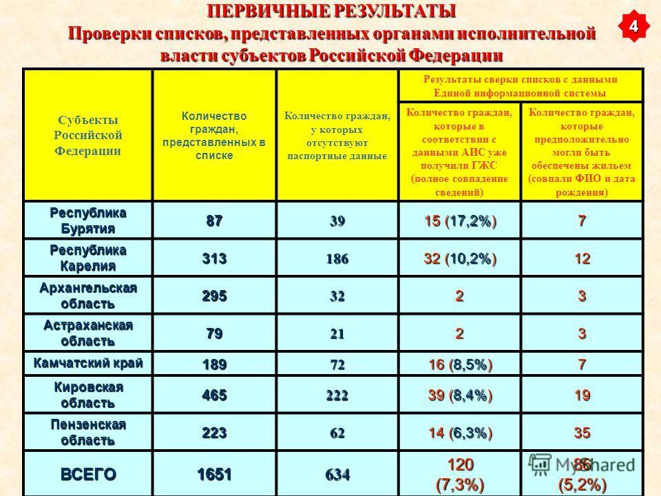 Субъекты Российской Федерации Количество граждан, представленных в списке Количество граждан, у которых отсутствуют паспортные данные Результаты сверки списков с данными Единой информационной системы Количество граждан, которые в соответствии с данны