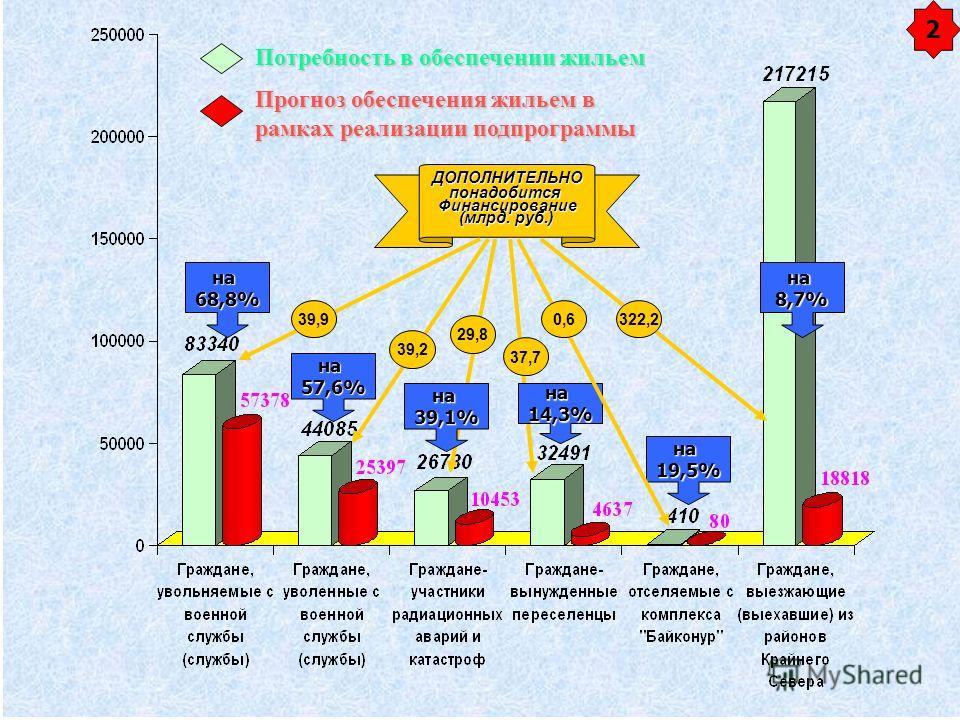 на68,8% на57,6% на19,5% на8,7% 2 Потребность в обеспечении жильем Прогноз обеспечения жильем в рамках реализации подпрограммы ДОПОЛНИТЕЛЬНОпонадобитсяФинансирование (млрд. руб.) 39,2 39,9 на39,1% 29,8 на14,3% 37,7 0,6322,2