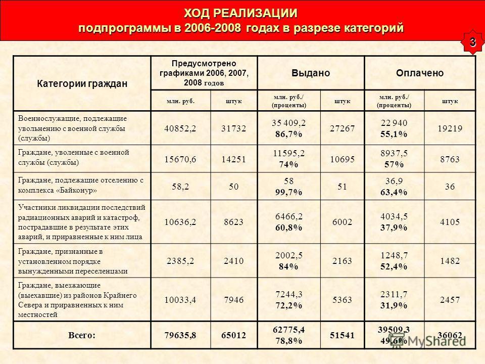 Категории граждан Предусмотрено графиками 2006, 2007, 2008 годов ВыданоОплачено млн. руб.штук млн. руб./ (проценты) штук млн. руб./ (проценты) штук Военнослужащие, подлежащие увольнению с военной службы (службы) 40852,231732 35 409,2 86,7% 27267 22 9