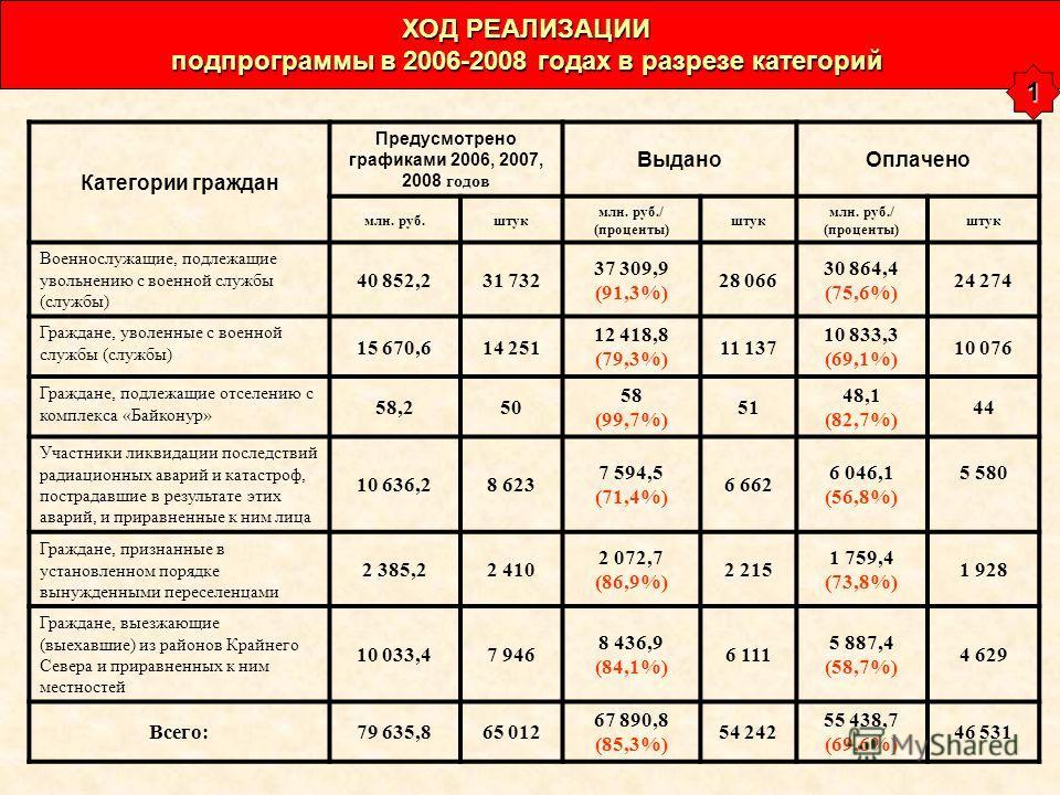 Категории граждан Предусмотрено графиками 2006, 2007, 2008 годов ВыданоОплачено млн. руб.штук млн. руб./ (проценты) штук млн. руб./ (проценты) штук Военнослужащие, подлежащие увольнению с военной службы (службы) 40 852,231 732 37 309,9 (91,3%) 28 066