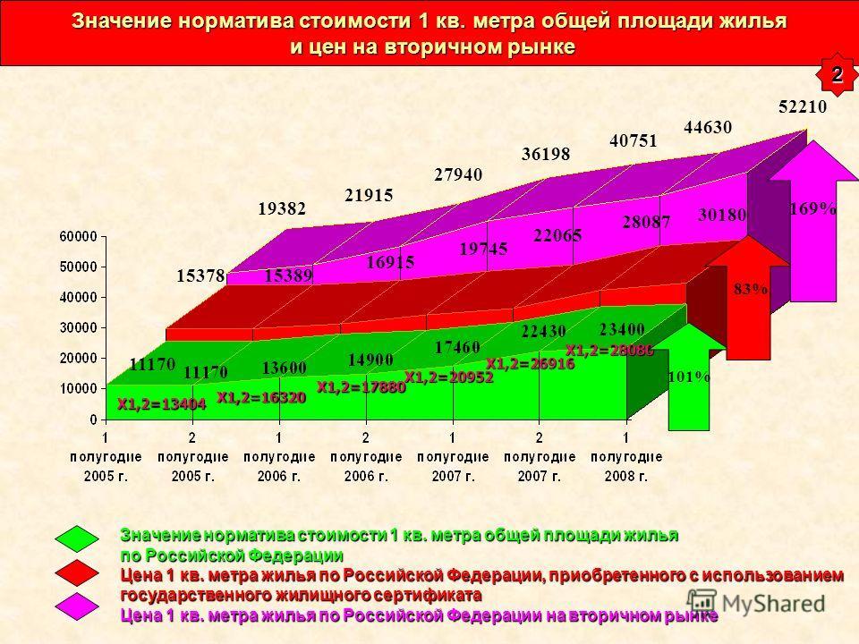 Значение норматива стоимости 1 кв. метра общей площади жилья по Российской Федерации Цена 1 кв. метра жилья по Российской Федерации, приобретенного с использованием государственного жилищного сертификата Цена 1 кв. метра жилья по Российской Федерации
