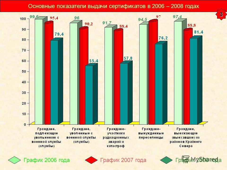 Основные показатели выдачи сертификатов в 2006 – 2008 годах График 2006 годаГрафик 2007 годаГрафик 2008 года 3