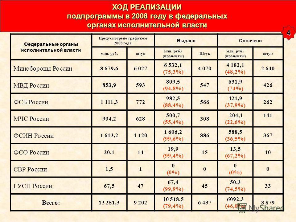 Федеральные органы исполнительной власти Предусмотрено графиком 2008 года ВыданоОплачено млн. руб.штук млн. руб./ (проценты) Штук млн. руб./ (проценты) штук Минобороны России 8 679,66 027 6 532,1 (75,3%) 4 070 4 182,1 (48,2%) 2 640 МВД России 853,959