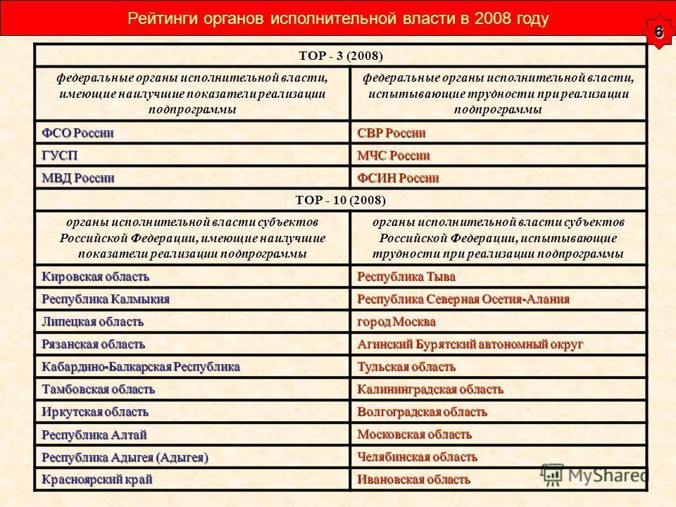 Рейтинги органов исполнительной власти в 2008 году 6 ТОР - 3 (2008) федеральные органы исполнительной власти, имеющие наилучшие показатели реализации подпрограммы федеральные органы исполнительной власти, испытывающие трудности при реализации подпрог