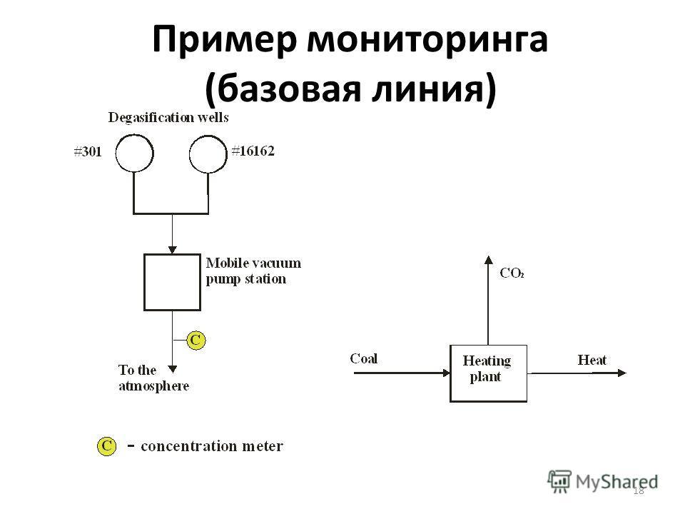 18 Пример мониторинга (базовая линия)