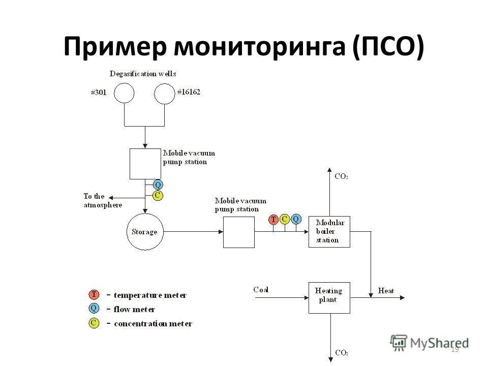 19 Пример мониторинга (ПСО)