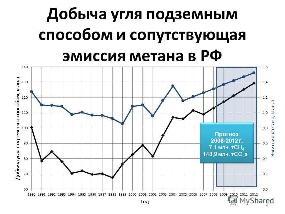 5 Добыча угля подземным способом и сопутствующая эмиссия метана в РФ