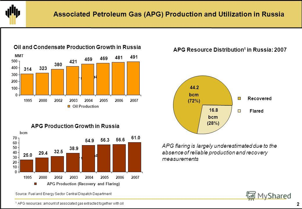 2 Associated Petroleum Gas (APG) Production and Utilization in Russia APG Resource Distribution 1 in Russia: 2007 Oil and Condensate Production Growth in Russia 1 APG resources: amount of associated gas extracted together with oil APG flaring is larg