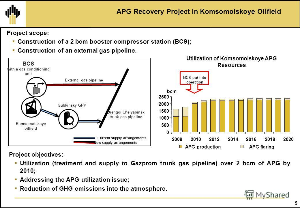5 APG Recovery Project in Komsomolskoye Oilfield Project scope: Construction of a 2 bcm booster compressor station (BCS); Construction of an external gas pipeline. Utilization of Komsomolskoye APG Resources BCS put into operation Project objectives: