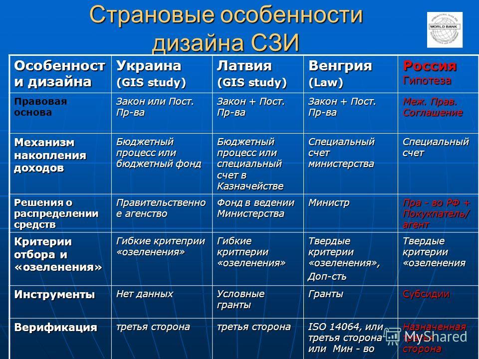 Страновые особенности дизайна СЗИ Особенност и дизайна Украина (GIS study) Латвия Венгрия(Law) Россия Гипотеза Правовая основа Закон или Пост. Пр-ва Закон + Пост. Пр-ва Меж. Прав. Соглашение Механизм накопления доходов Бюджетный процесс или бюджетный