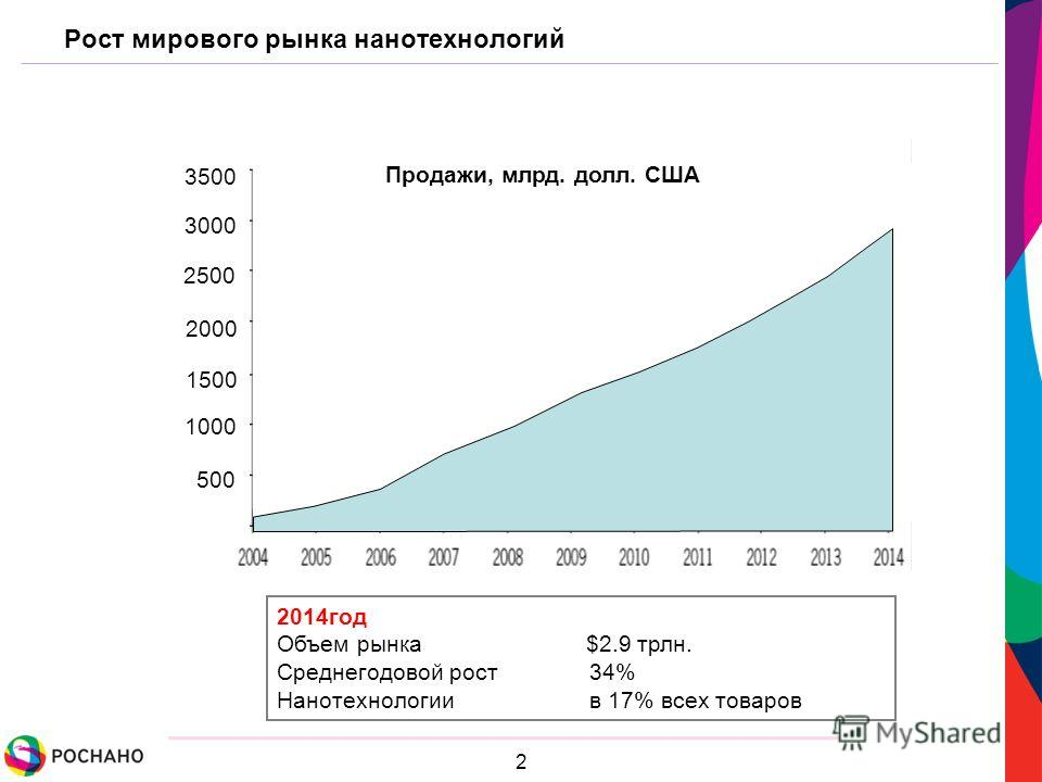 2 Рост мирового рынка нанотехнологий 2014год Объем рынка $2.9 трлн. Среднегодовой рост 34% Нанотехнологии в 17% всех товаров 3500 3000 2500 2000 1500 1000 500 3500 3000 2500 2000 1500 1000 500 Продажи, млрд. долл. США