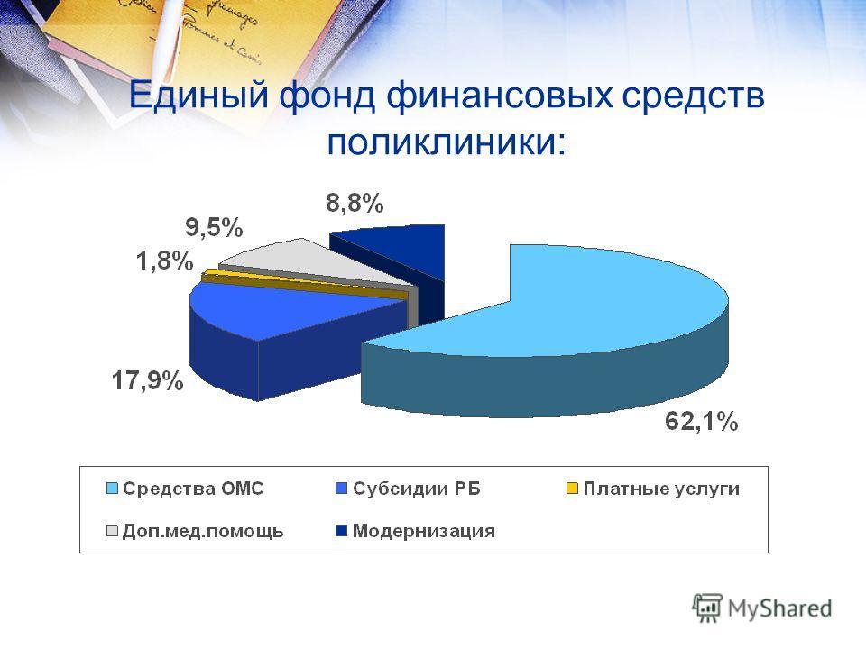 Единый фонд финансовых средств поликлиники: