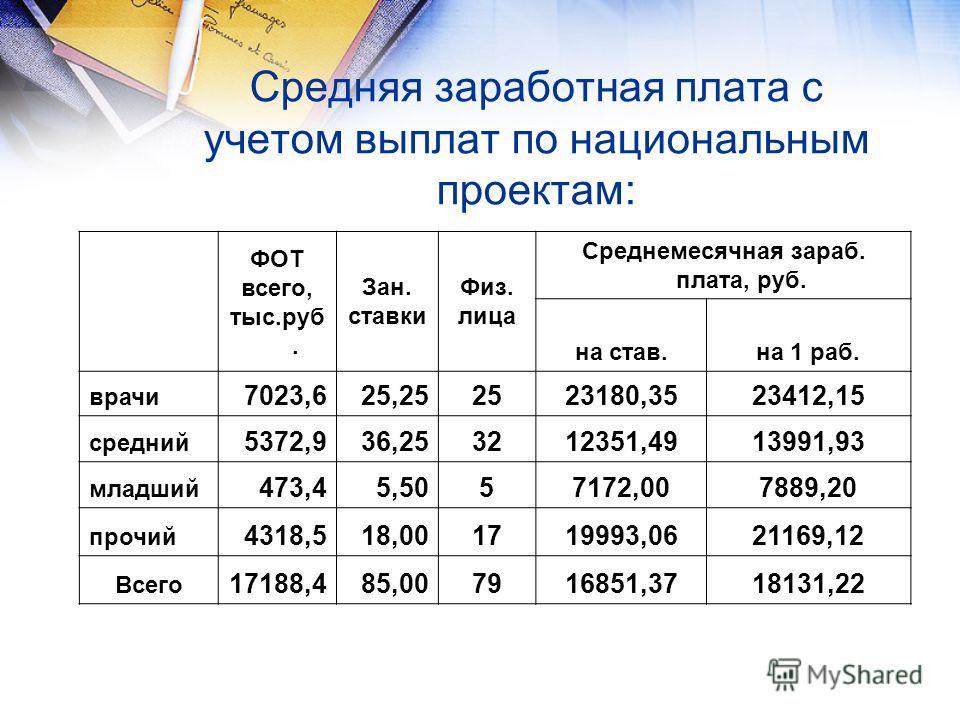 Средняя заработная плата с учетом выплат по национальным проектам: ФОТ всего, тыс.руб. Зан. ставки Физ. лица Среднемесячная зараб. плата, руб. на став.на 1 раб. врачи 7023,625,252523180,3523412,15 средний 5372,936,253212351,4913991,93 младший 473,45,