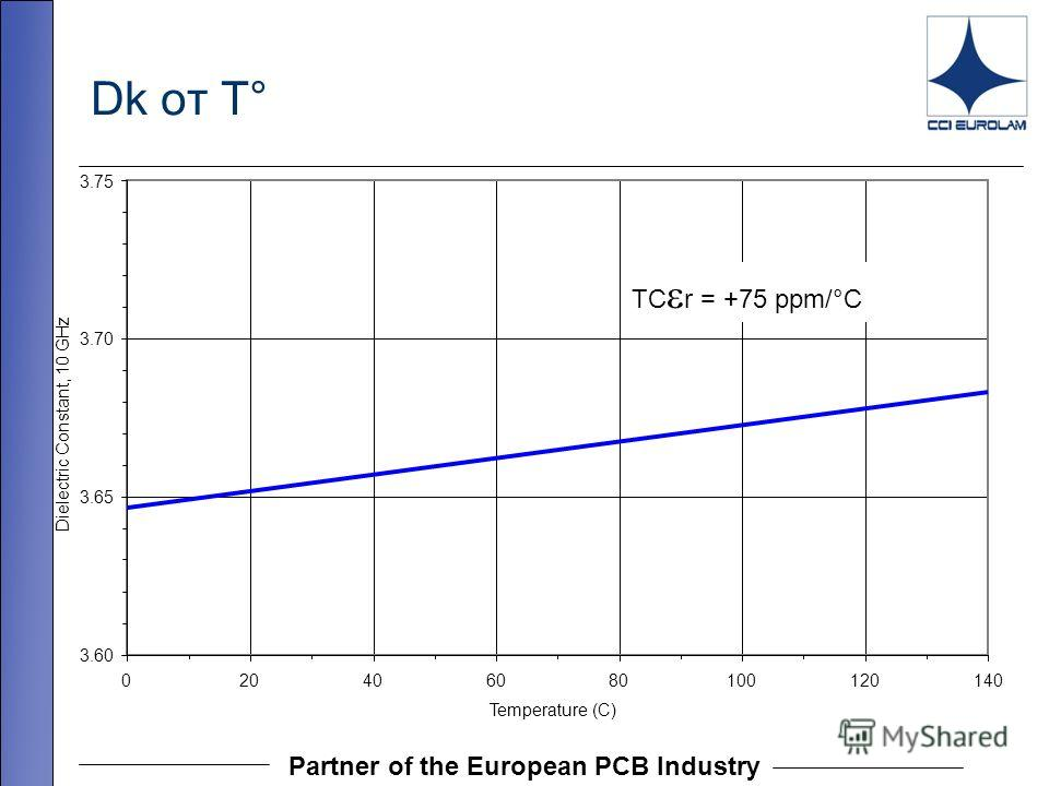 Partner of the European PCB Industry Dk от T° 3.60 3.65 3.70 3.75 020406080100120140 Temperature (C) Dielectric Constant, 10 GHz TC r = +75 ppm/ ° C