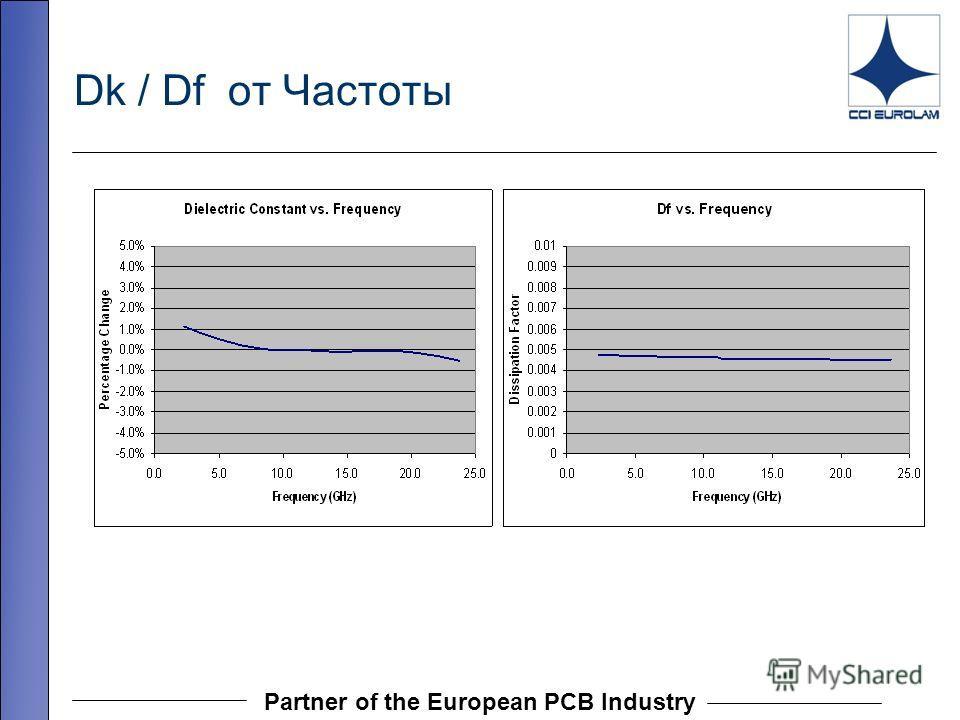 Partner of the European PCB Industry Dk / Df от Частоты