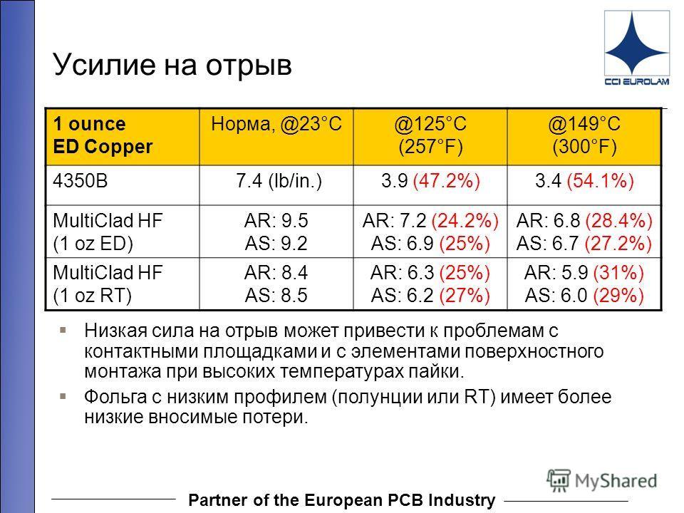 Partner of the European PCB Industry Усилие на отрыв 1 ounce ED Copper Норма, @23°C@125°C (257°F) @149°C (300°F) 4350B 7.4 (lb/in.)3.9 (47.2%)3.4 (54.1%) MultiClad HF (1 oz ED) AR: 9.5 AS: 9.2 AR: 7.2 (24.2%) AS: 6.9 (25%) AR: 6.8 (28.4%) AS: 6.7 (27