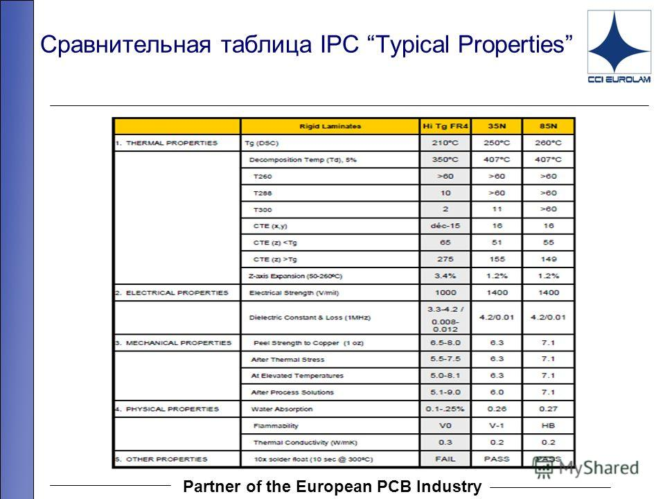 Partner of the European PCB Industry Сравнительная таблица IPC Typical Properties 13.07667