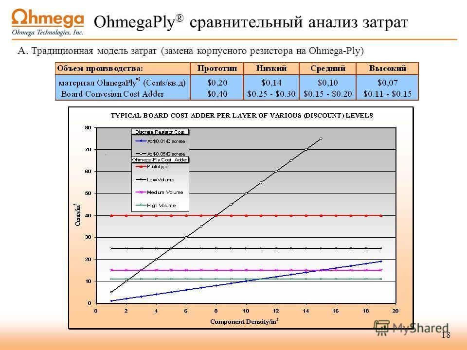 18 OhmegaPly ® сравнительный анализ затрат A. Традиционная модель затрат (замена корпусного резистора на Ohmega-Ply)