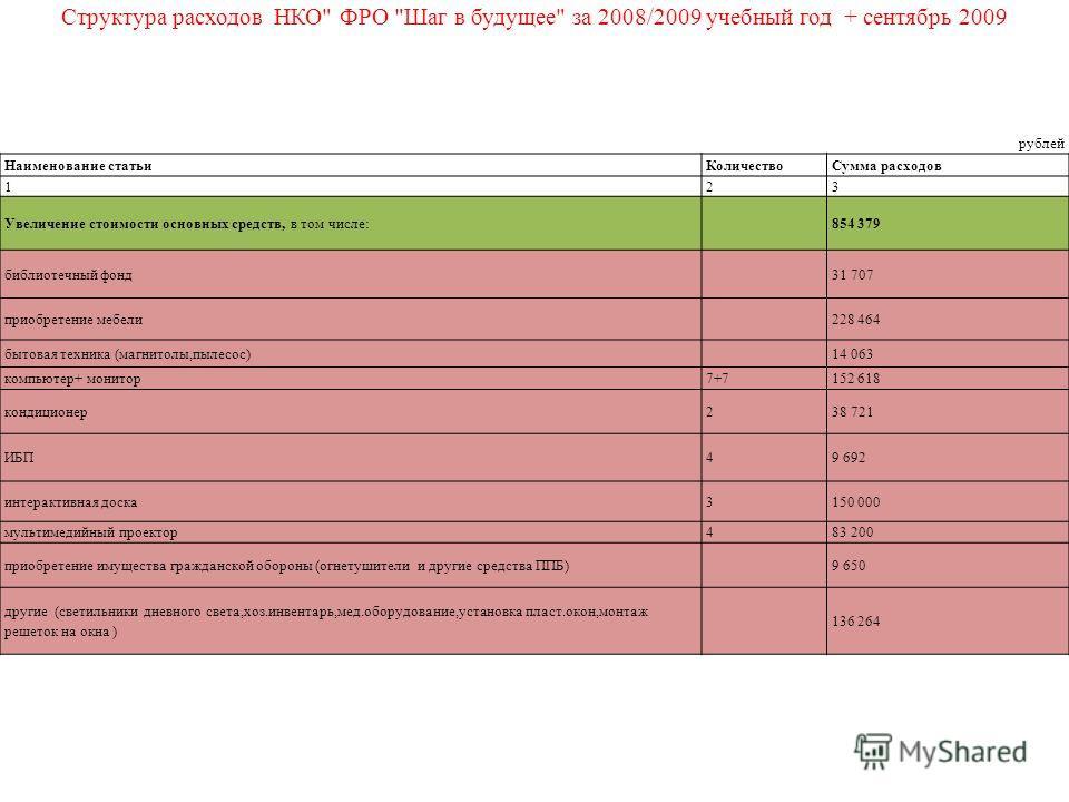Структура расходов НКО
