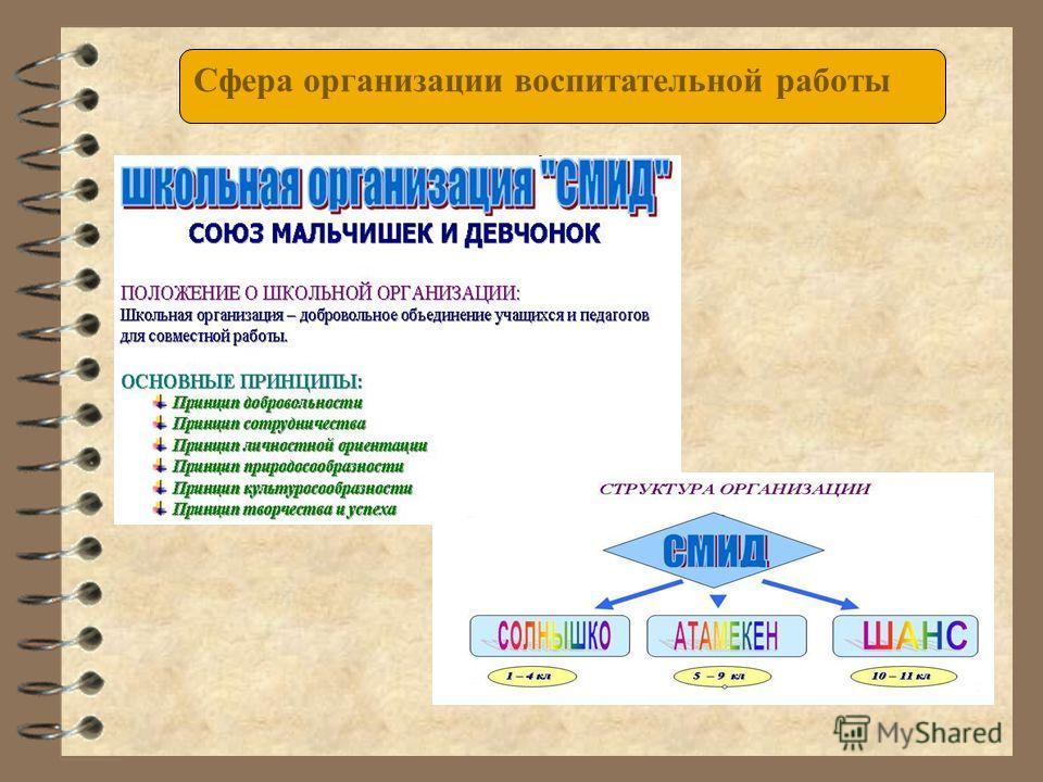 Сфера организации воспитательной работы