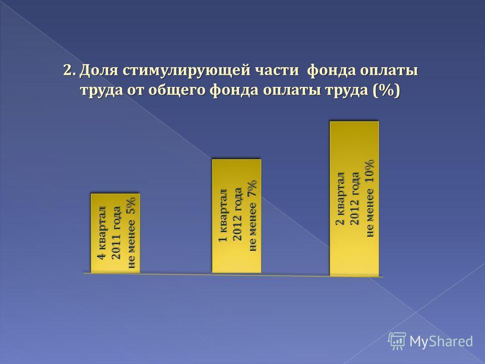 2. Доля стимулирующей части фонда оплаты труда от общего фонда оплаты труда (%) 4 квартал 2011 года не менее 5% 4 квартал 2011 года не менее 5% 1 квартал 2012 года 2012 года не менее 7% 1 квартал 2012 года 2012 года не менее 7% 2 квартал 2012 года не