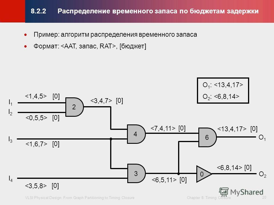 VLSI Physical Design: From Graph Partitioning to Timing Closure Chapter 8: Timing Closure © KLMH Lienig 20 8.2.2Распределениe временного запаса по бюджетам задержки Пример: алгоритм распределения временного запаса Формат:, [бюджет] 2 4 3 6 0 I1I1 I2I