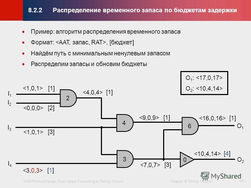 VLSI Physical Design: From Graph Partitioning to Timing Closure Chapter 8: Timing Closure © KLMH Lienig 26 8.2.2Распределениe временного запаса по бюджетам задержки Пример: алгоритм распределения временного запаса Формат:, [бюджет] Найдём путь с мини