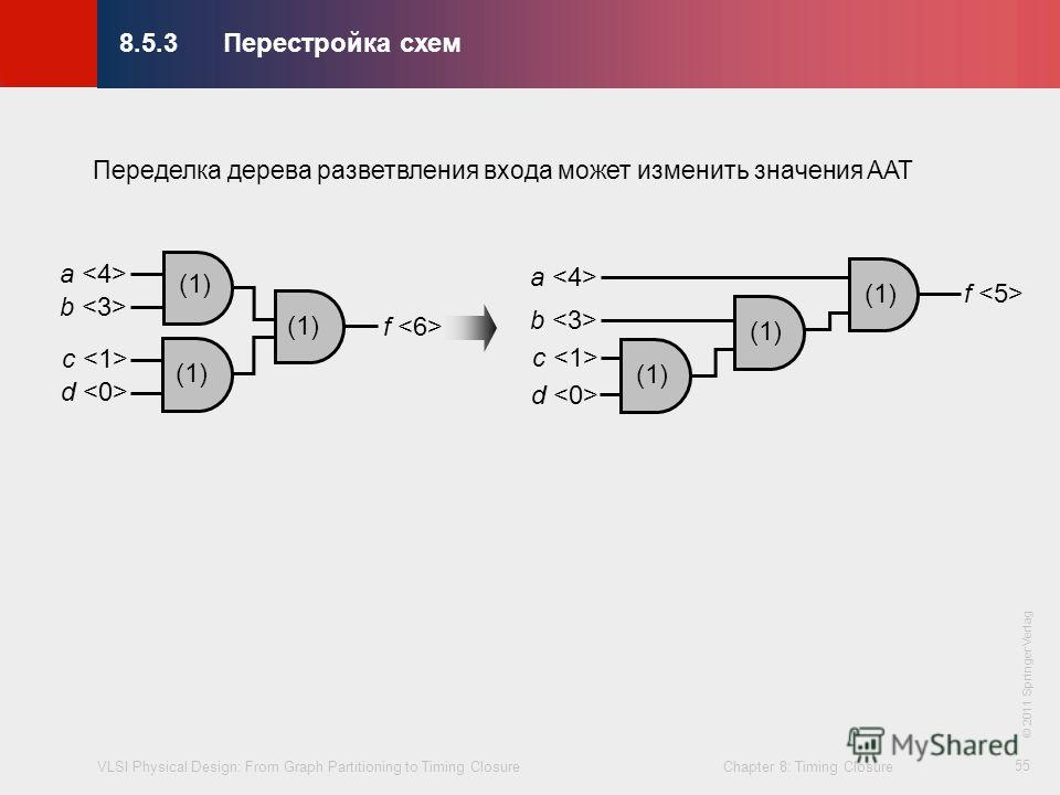 VLSI Physical Design: From Graph Partitioning to Timing Closure Chapter 8: Timing Closure © KLMH Lienig 55 Переделка дерева разветвления входа может изменить значения AAT (1) a b c d f (1) a b c d f 8.5.3Перестройка схем © 2011 Springer Verlag