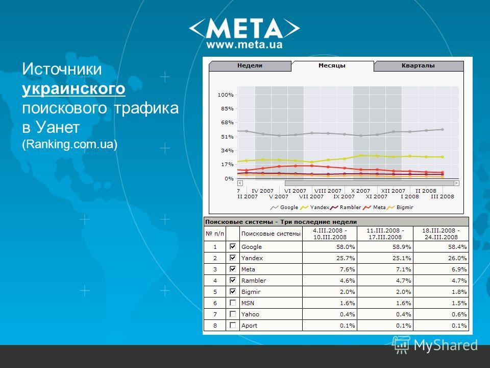 Источники украинского поискового трафика в Уанет (Ranking.com.ua)