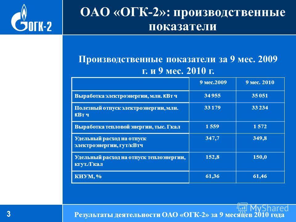 ОАО «ОГК-2»: производственные показатели 86,13 3 Результаты деятельности ОАО «ОГК-2» за 9 месяцев 2010 года Производственные показатели за 9 мес. 2009 г. и 9 мес. 2010 г. 9 мес.20099 мес. 2010 Выработка электроэнергии, млн. к Вт ч 34 95535 051 Полезн